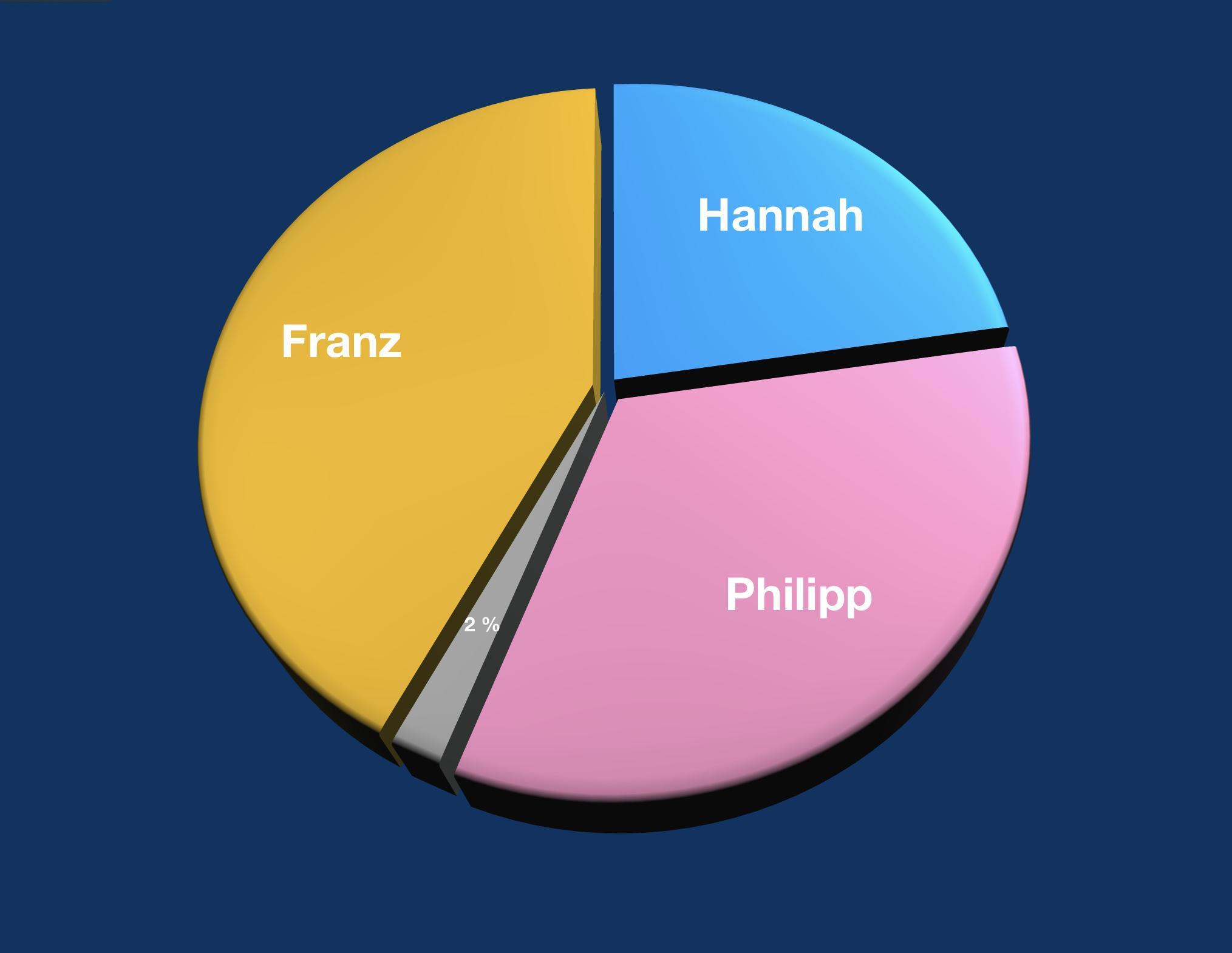 Ergebnisse der Superwahlwoche